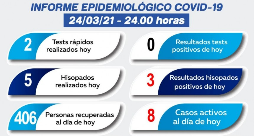 Suman 8 los casos de Coronavirus en Adelia María