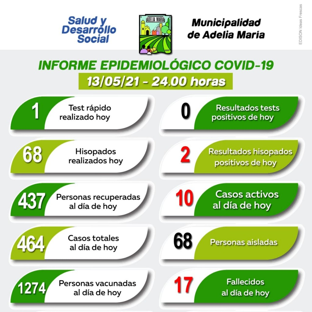INFORME EPIDEMIOLÓGICO DE ADELIA MARÍA