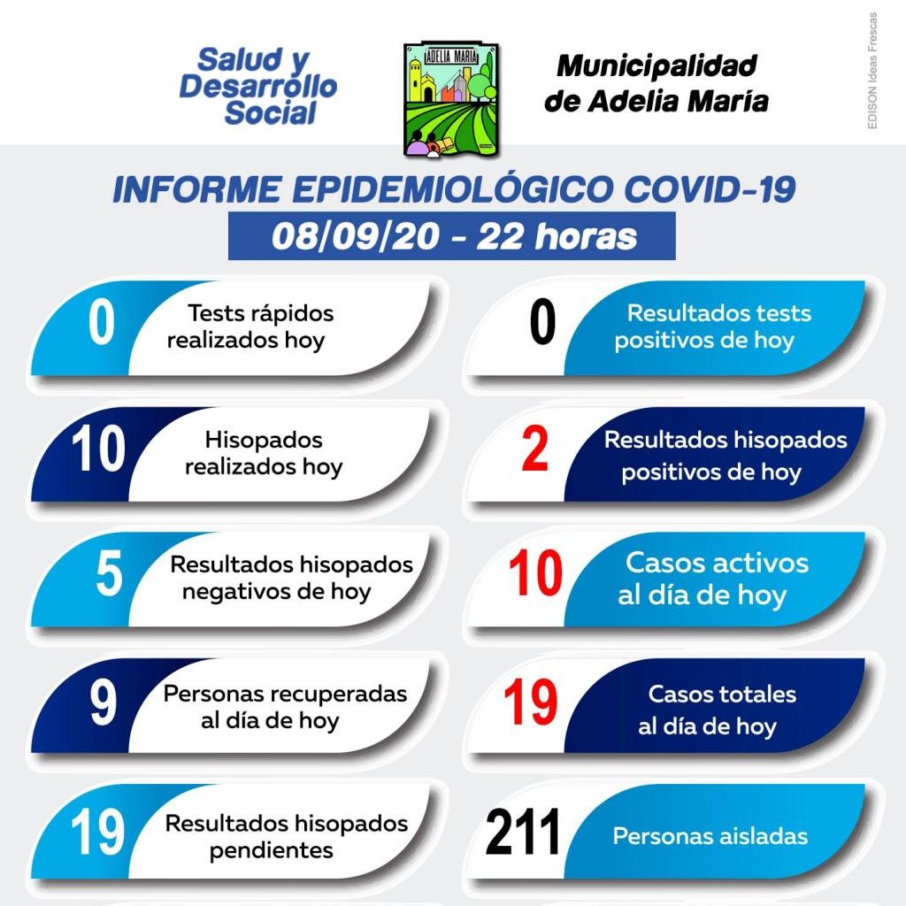 Informe actualizado: dos casos nuevos de Coronavirus