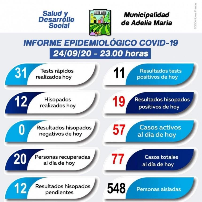 Preocupante incremento de casos positivos de Covid 19 en Adelia