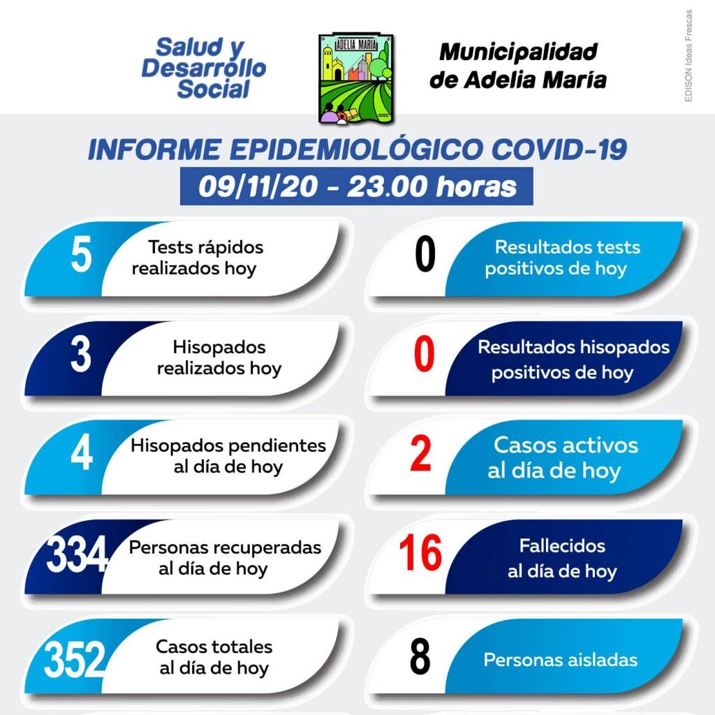 Notable disminución de casos de Covid 19 e Adelia María